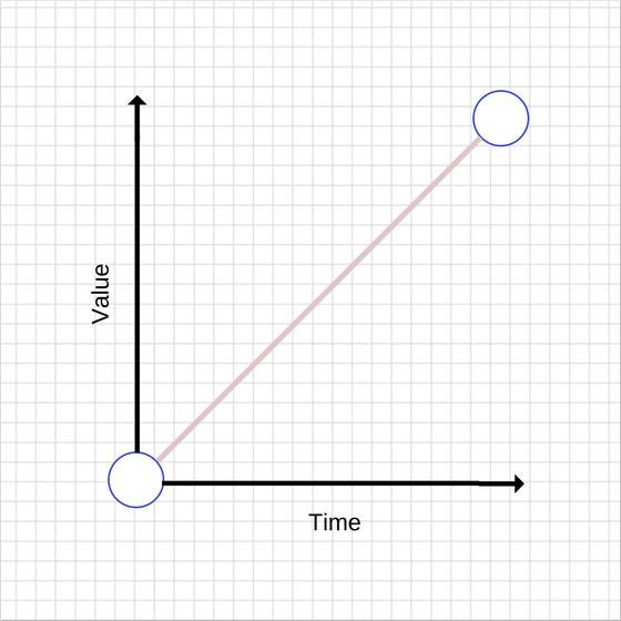 玩转CSS 与 JS 动画的底层机制 之 如何优化它们的性能篇