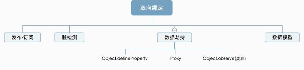 Proxy比defineproperty优劣对比?
