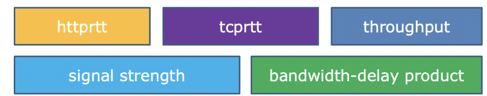 百度App网络深度优化系列(三):弱网优化