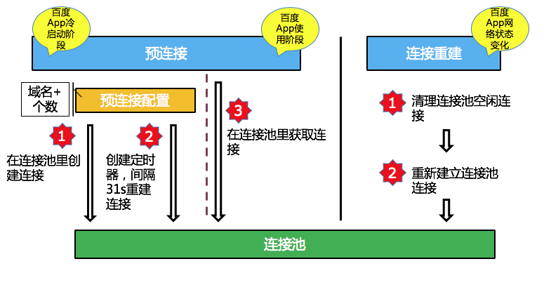 百度App网络深度优化系列(二):连接优化