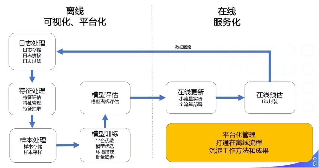 阿里淘外商业化广告工程架构实践