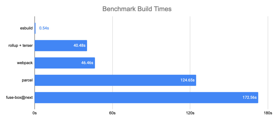 esbuild:一款快10-100倍的JS打包/压缩工具