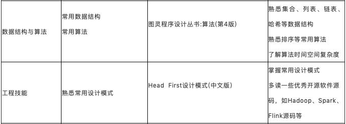 打造工业级推荐系统(九):从零开始入门推荐算法工程师