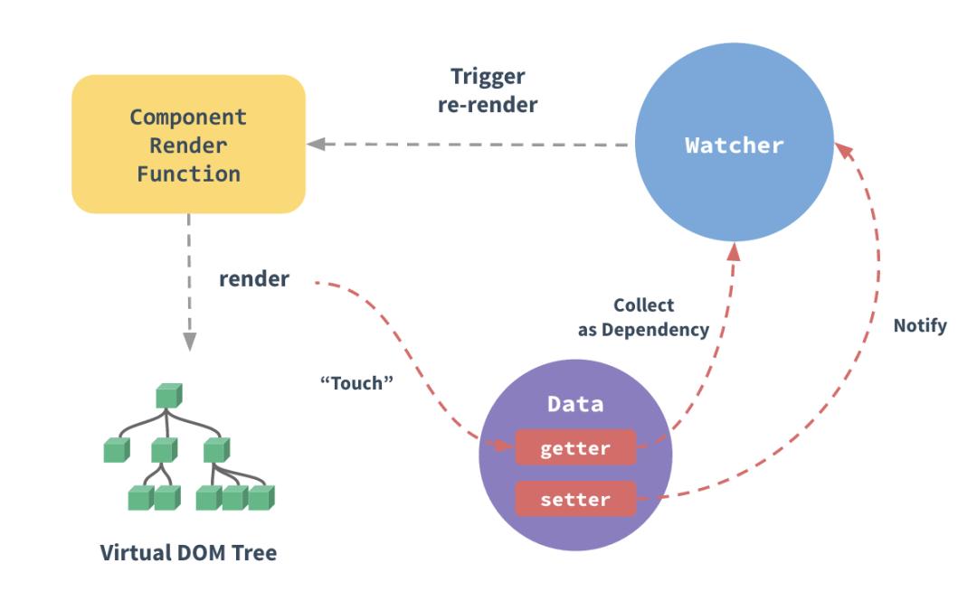 Vue的数据响应式原理