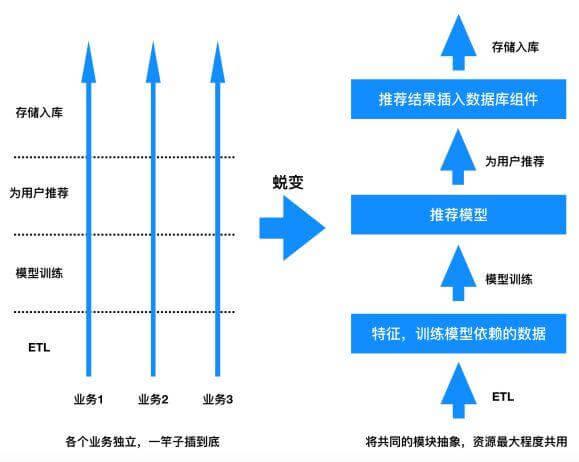 打造工业级推荐系统(三):推荐系统的工程实现与架构优化