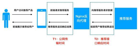 打造工业级推荐系统(六):构建优质的推荐系统服务