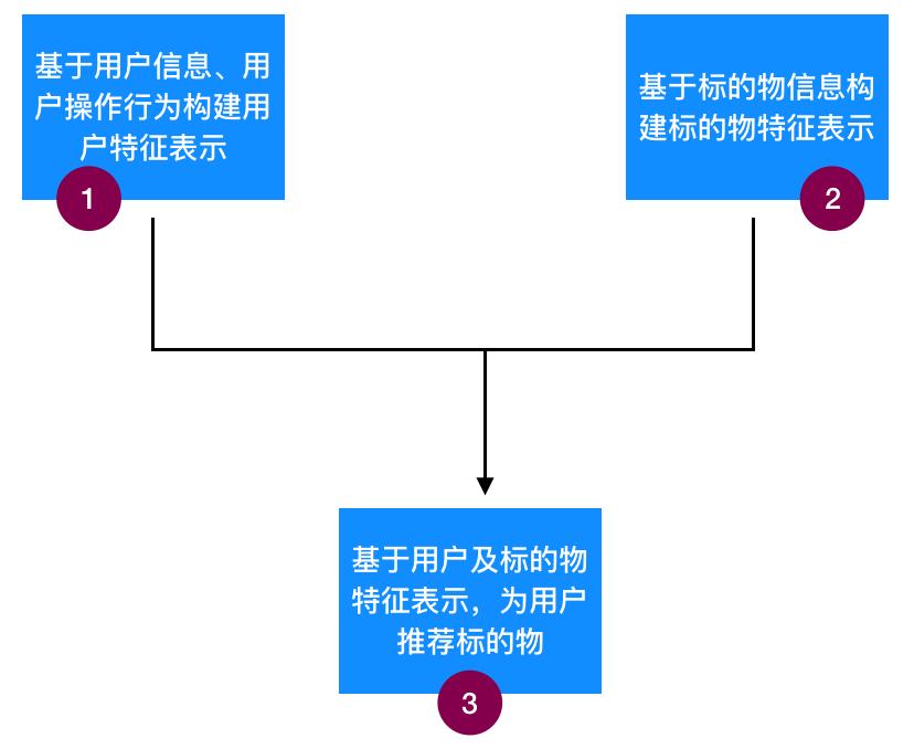 打造工业级推荐系统(十一):基于内容的推荐算法