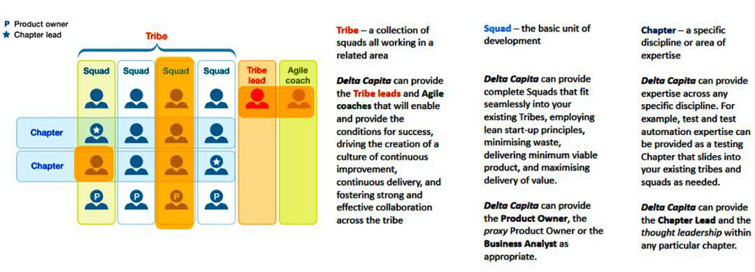 团队在高速扩张中的能力构建与质量保证