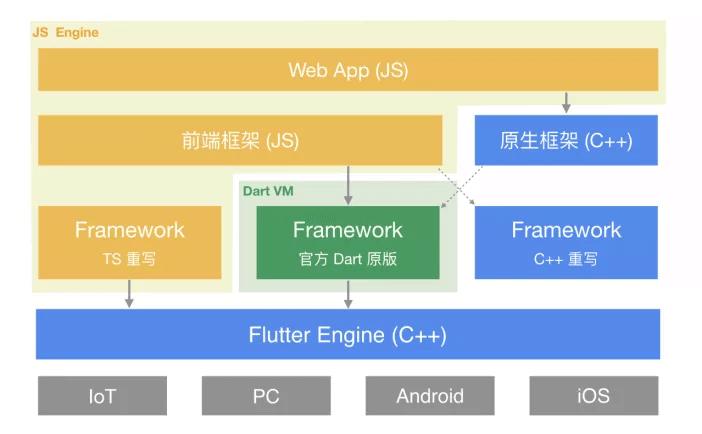打破重重阻碍,Flutter 和 Web 生态如何对接?