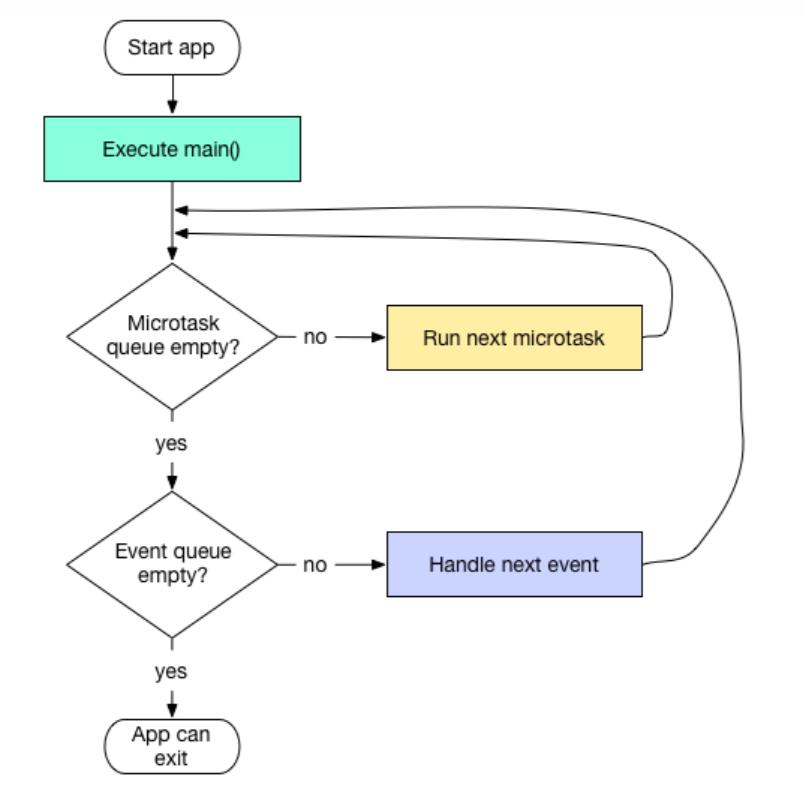 写给前端工程师的 Flutter 教程(上)