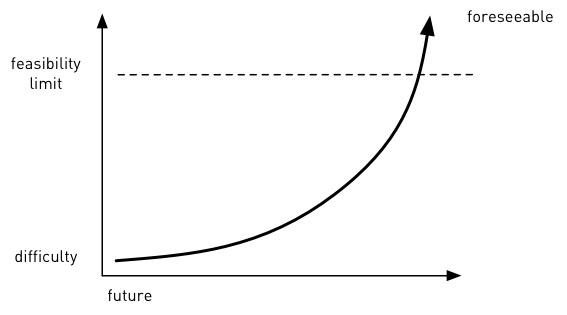 区分敏捷开发中未解决的问题:过早出现的和可预见的