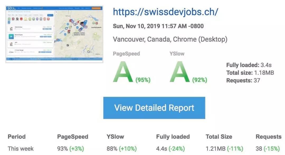 我们是怎样将网站加载时间减少24%的?