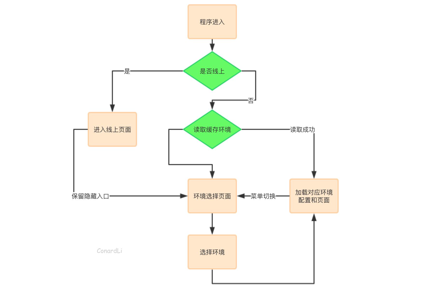 用JS开发桌面应用(五)终篇