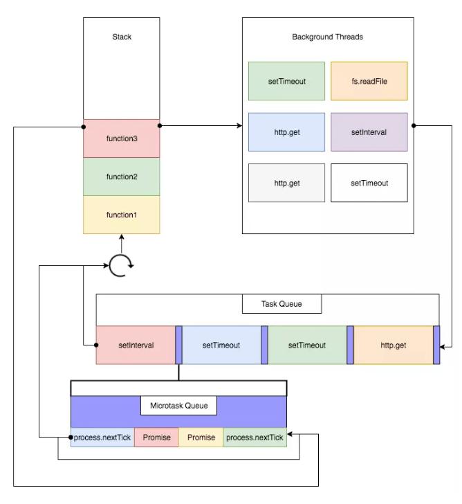 如何让 Promise 控制业务流程(Re 同步异步 开始一步一步深入)