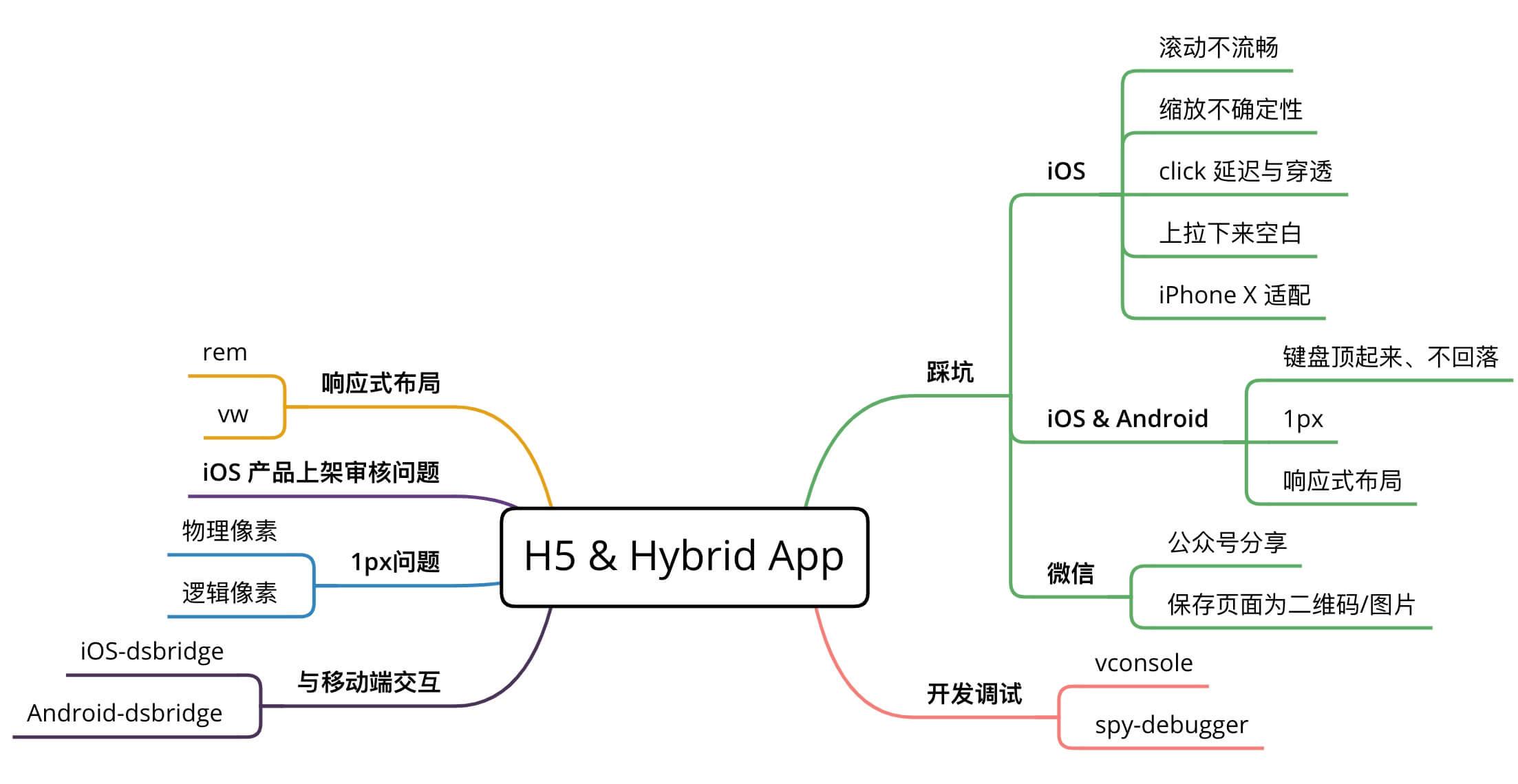 吃透移动端 H5 与 hybrid(12个前端必会 H5 问题及解决方法)