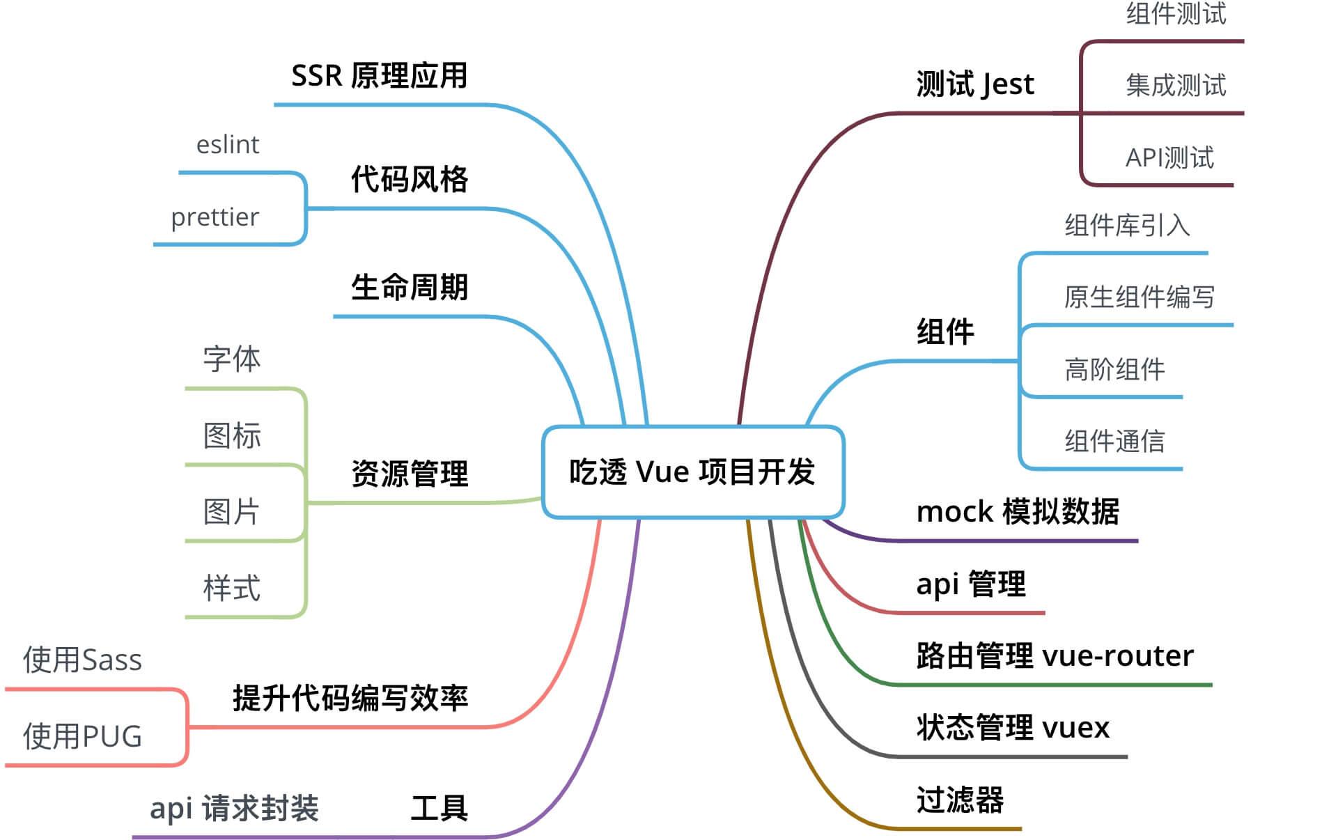 吃透 Vue 项目开发实践 16个方面深入前端工程化开发技巧《上》