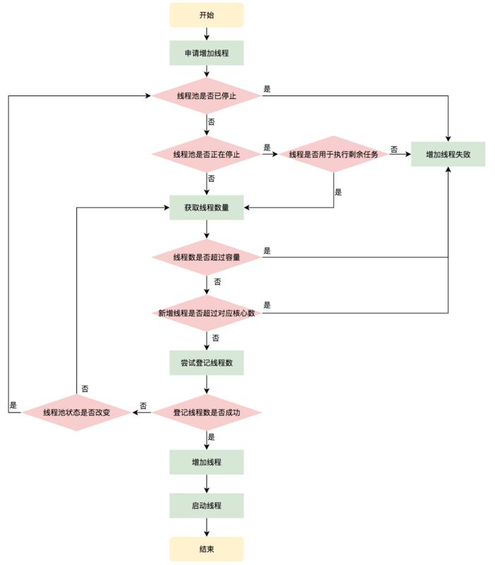图9 申请线程执行流程图