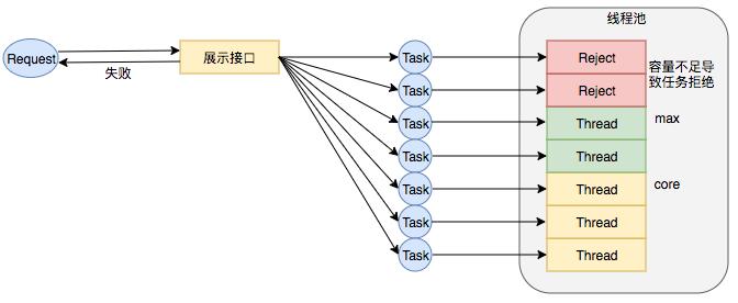 图14 线程数核心设置过小引发RejectExecutionException