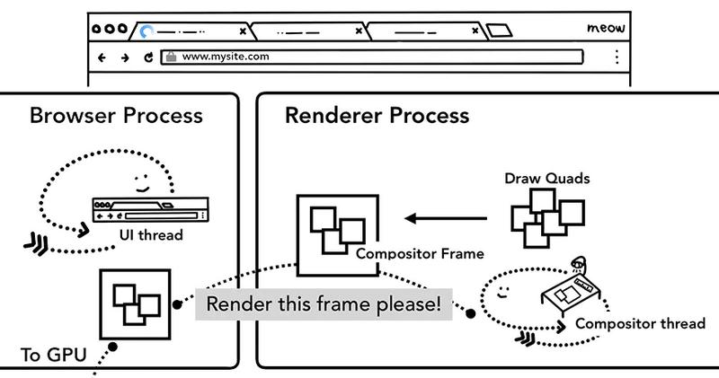 合成线程构建出合成帧,合成帧会被发送给浏览器进程然后再发送给GPU