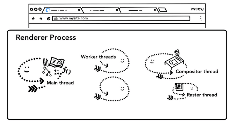 浏览器进程中线程
