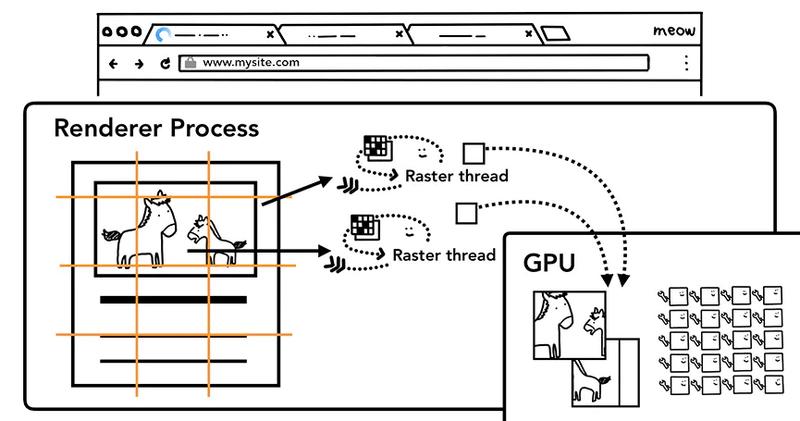 光栅线程创建图块的位图并发送给GPU