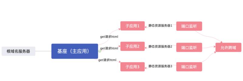 深度:从零编写一个微前端框架