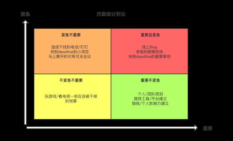四象限分析法.png