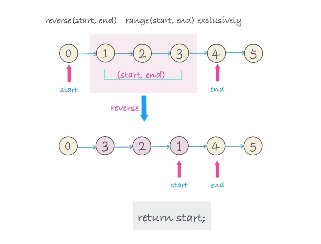 reverse k nodes in linked list