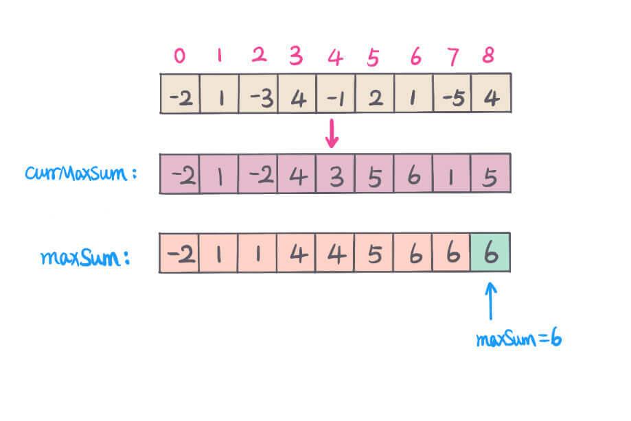 LeetCode 053. 最大子序和