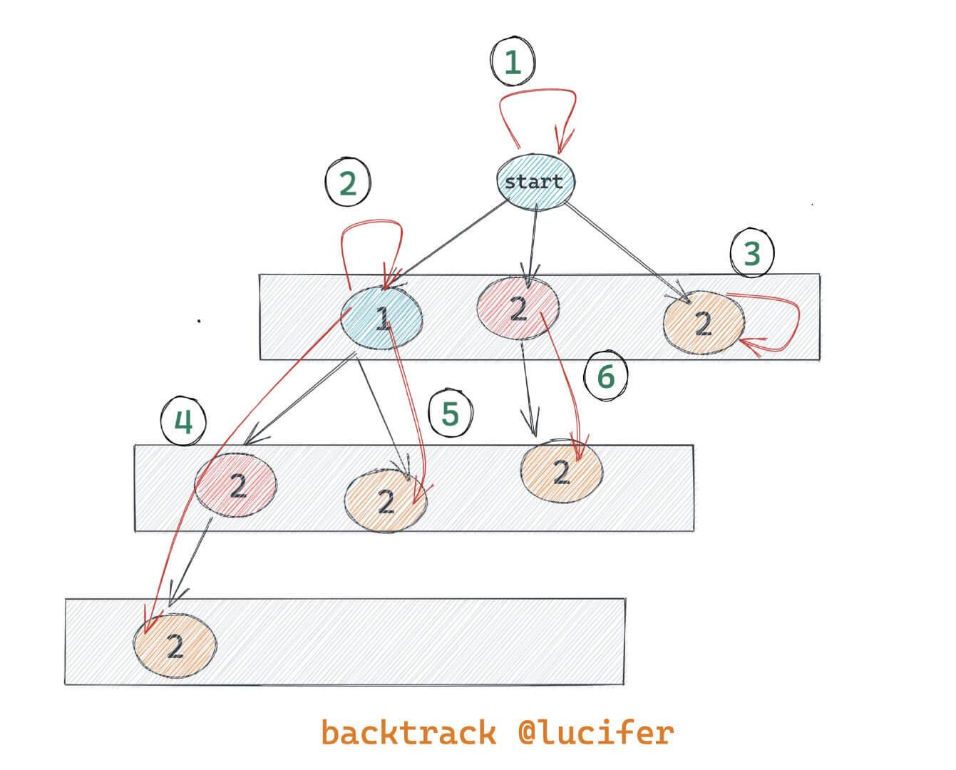 LeetCode 113. 路径总和 II