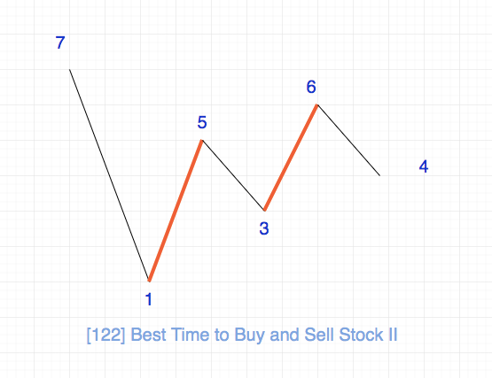 122.best-time-to-buy-and-sell-stock-ii