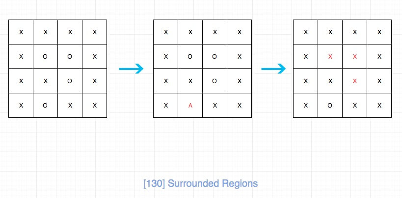 130.surrounded-regions