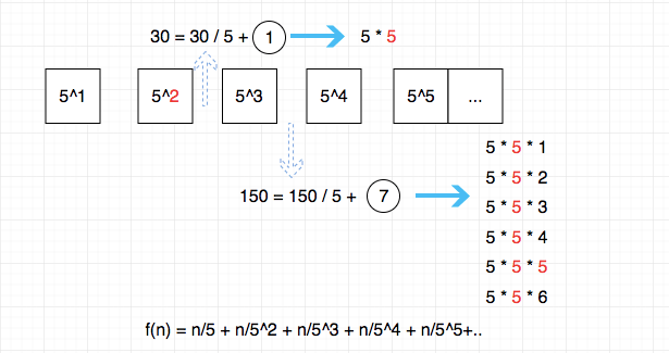 172.factorial-trailing-zeroes-3