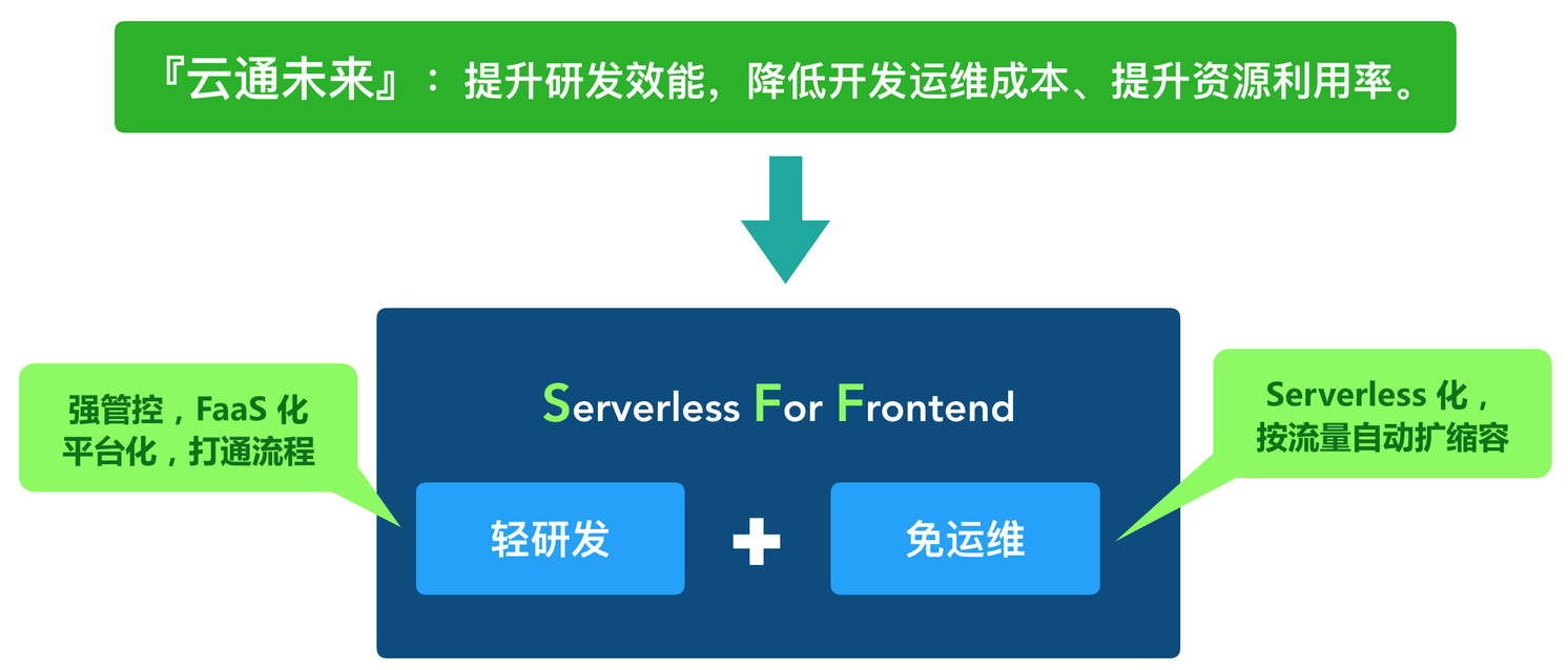 Serverless For Frontend 前世今生