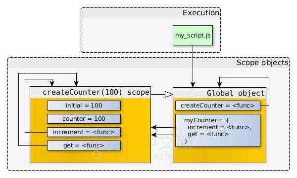 闭包(closure)是Javascript语言的一个难点,也是它的特色,很多高级应用都要依靠闭包实现,JS中文网 – 前端进阶资源分享 www.javascriptc.com