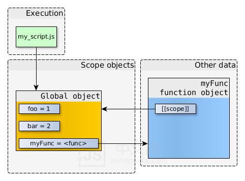 JS中文网 – 前端进阶资源分享,什么是作用域链要理解作用域链,需要先清楚下面两个概念 www.javascriptc.com