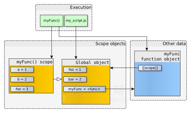 JS中文网 – 前端进阶资源分享 www.javascriptc.com,作用域作用域,是指变量的生命周期。全局作用域函数作用域块级作用域词法作用域动态作用域1、全局作用域全局变量:生命周期将存在于整个