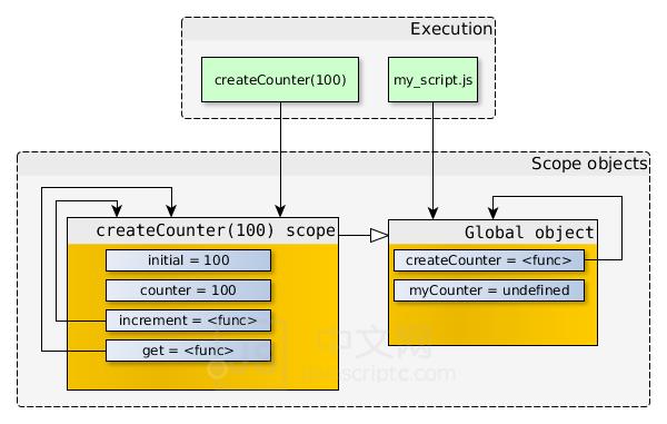 概要. 对于闭包的定义(红宝书P178):闭包就是指有权访问另外一个函数的作用域中的变量的函数,JS中文网 – 前端进阶资源分享 www.javascriptc.com