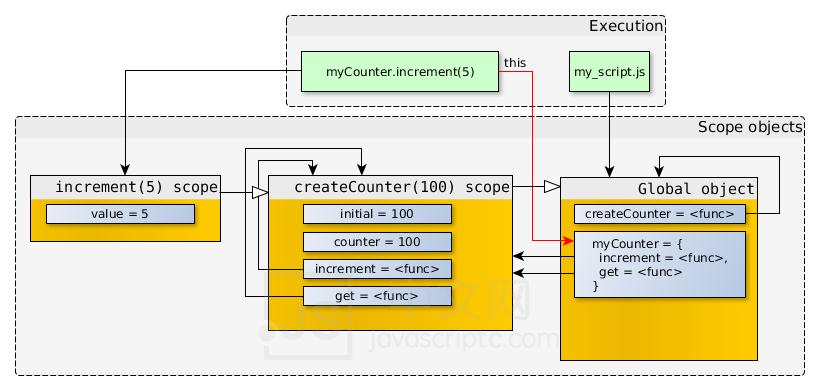 作用域链与闭包· Sample GitBook,JS中文网 – 前端进阶资源分享 www.javascriptc.com