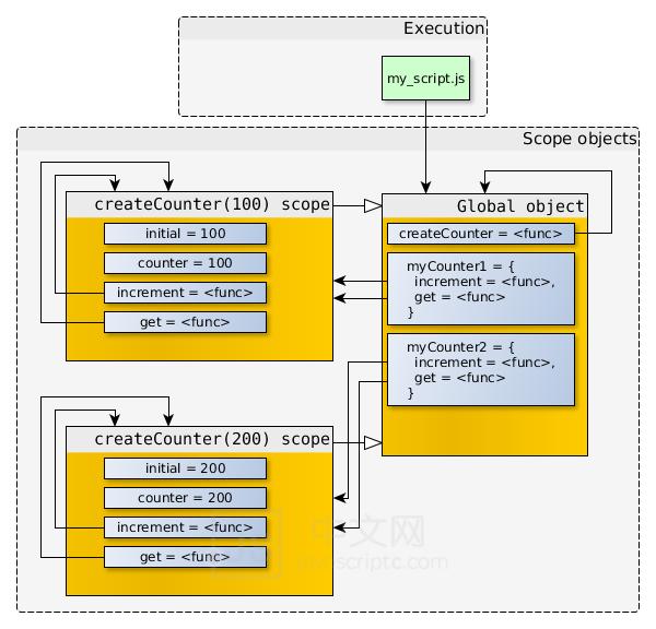 javascript深入浅出图解作用域链和闭包,JS中文网 – 前端进阶资源分享 www.javascriptc.com