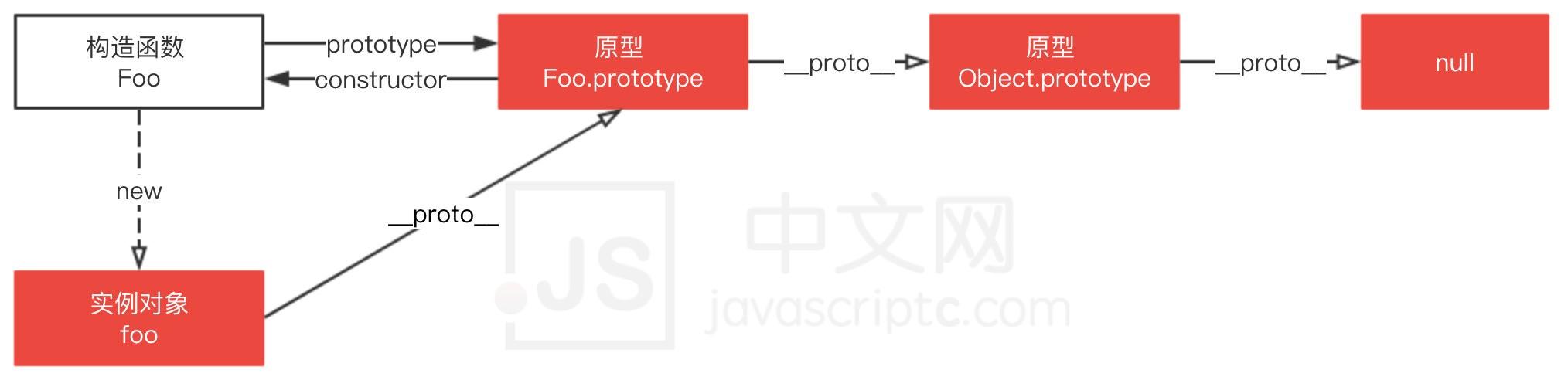 原型链继承和原型式继承有一样的优缺点,构造函数继承与寄生式