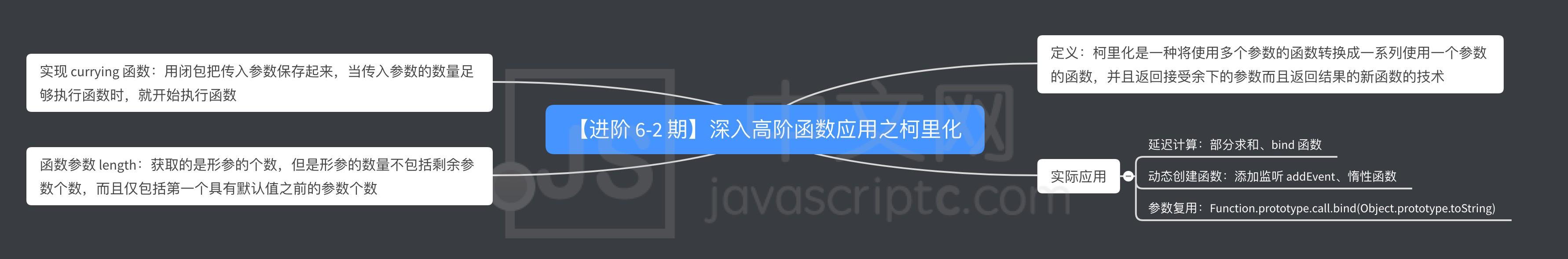 【进阶 6-2 期】深入高阶函数应用之柯里化,JS中文网 – 前端进阶资源分享 www.javascriptc.com