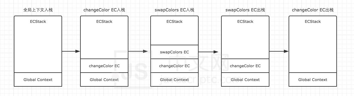 """javascriptc中文网,JS中文网-前端进阶资源分享,一旦""""执行栈""""中的 所有同步任务执行完毕,系统就会读取""""任务队列"""",看看里面有哪些事件。那些对应的异步任务,于是结束等待状态,进入执行栈,开始执行"""