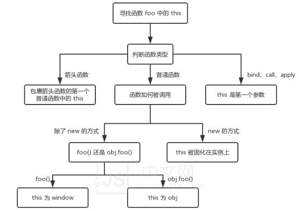 需要考察的重点有哪些?有什么方法能够有效地判断其水平?javascriptc中文网,JS中文网-前端进阶资源分享