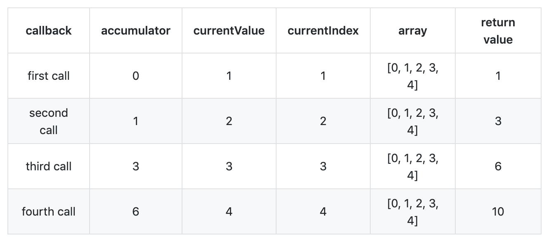 callback  accumulator currentValue    currentIndex    array   return value,JS中文网 – 前端进阶资源分享 www.javascriptc.com